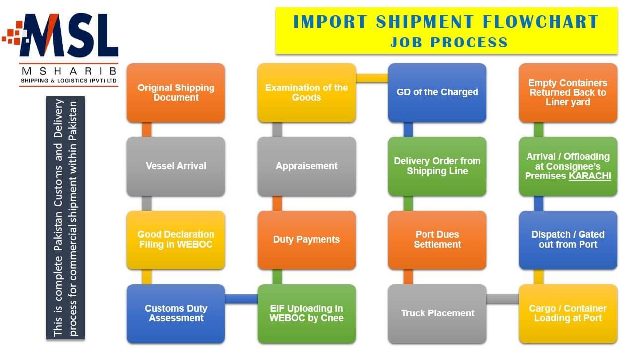 pakistan shipping project cargo heavy load